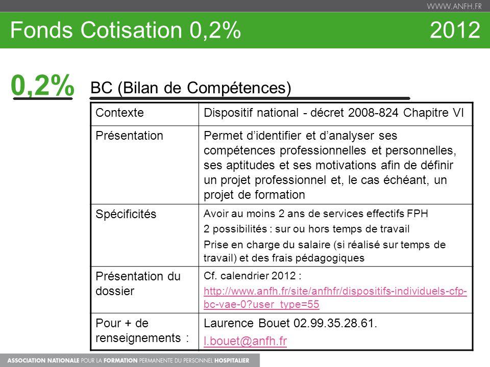 0,2% Fonds Cotisation 0,2% 2012 BC (Bilan de Compétences) Contexte
