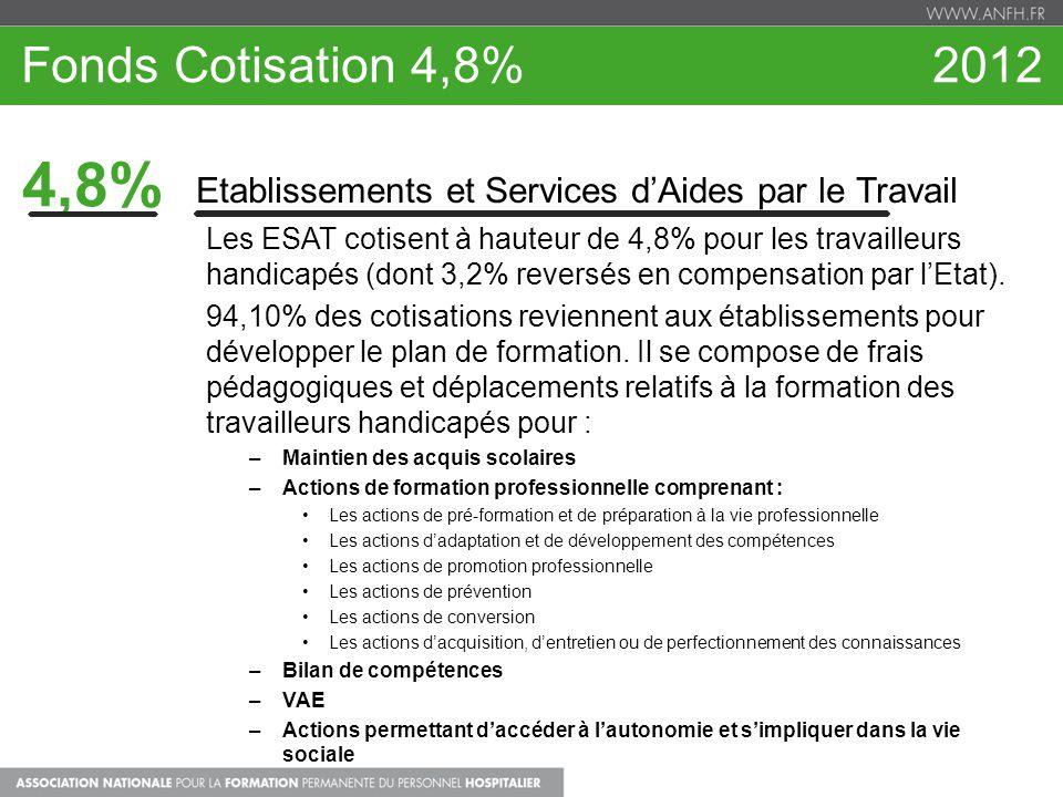 Fonds Cotisation 4,8% 2012 4,8% Etablissements et Services d'Aides par le Travail.