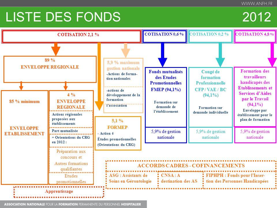 LISTE DES FONDS 2012 ACCORDS CADRES - COFINANCEMENTS COTISATION 2,1 %