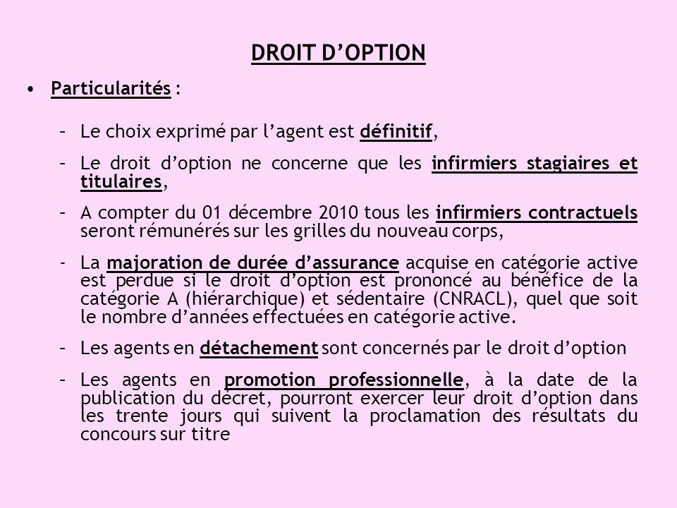 DROIT D'OPTION Particularités :