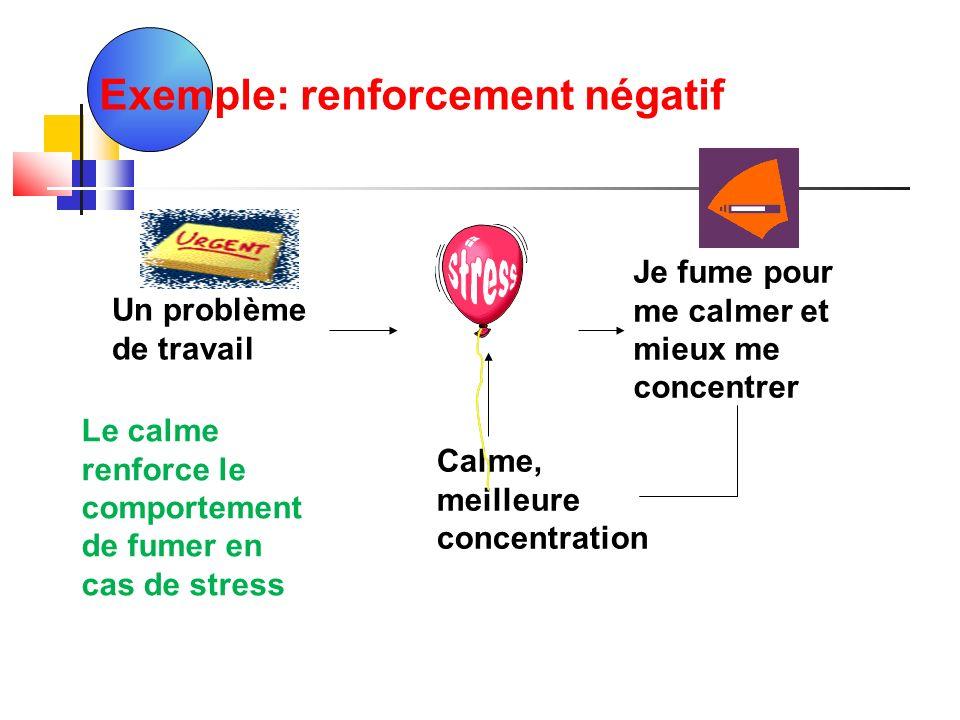 Exemple: renforcement négatif