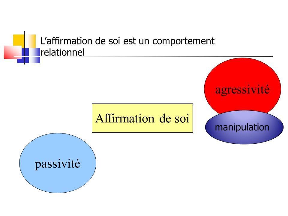 agressivité Affirmation de soi passivité