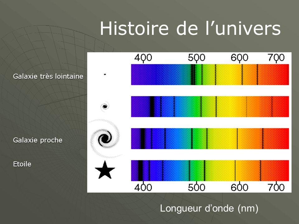 Histoire de l'univers Longueur d'onde (nm) Galaxie très lointaine