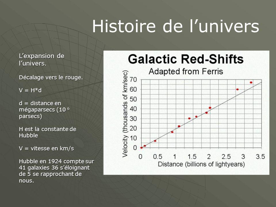Histoire de l'univers L'expansion de l'univers.