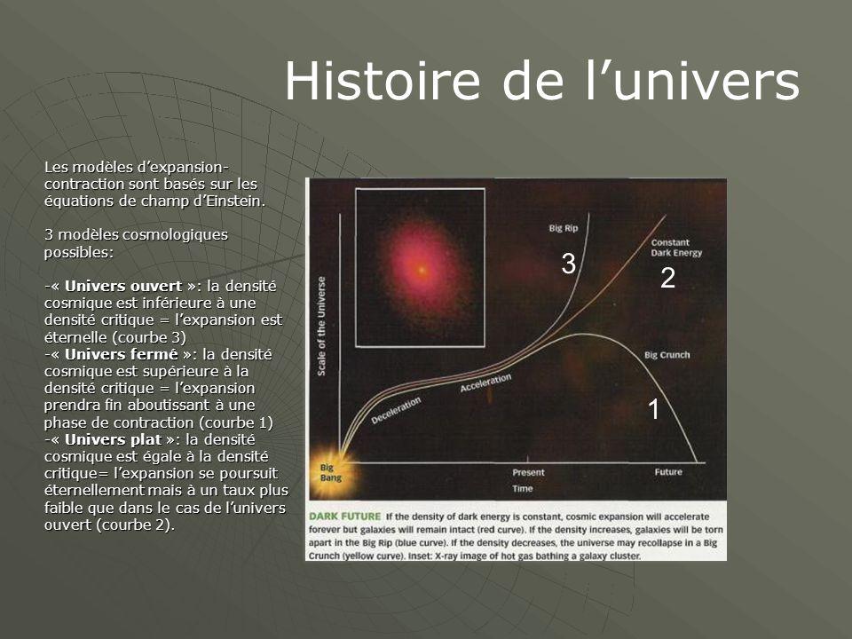 Histoire de l'univers Les modèles d'expansion- contraction sont basés sur les équations de champ d'Einstein.