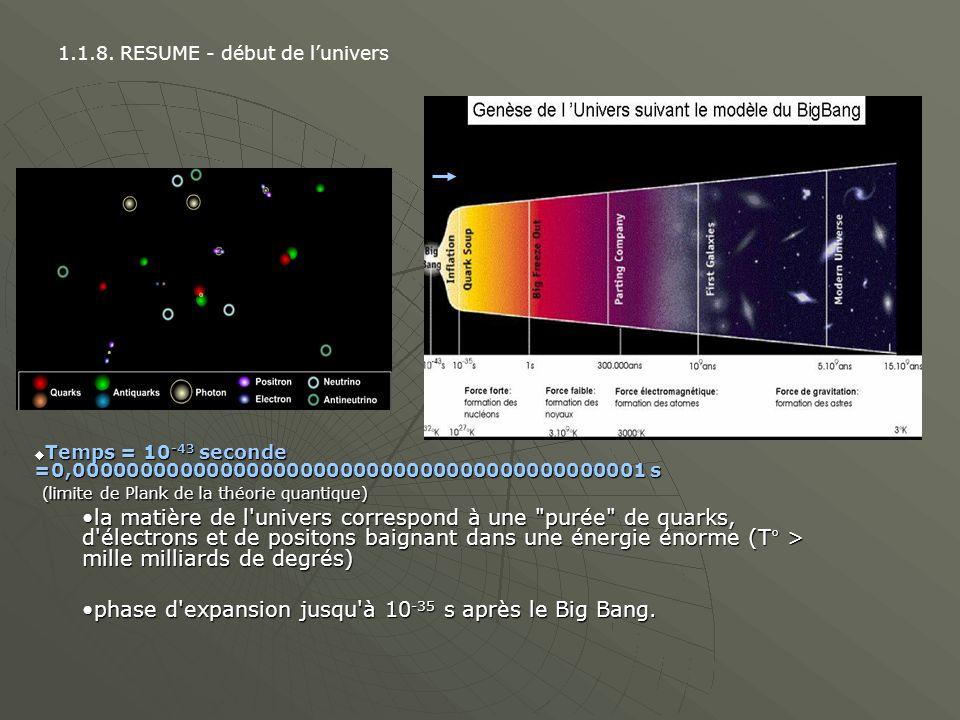 phase d expansion jusqu à 10-35 s après le Big Bang.