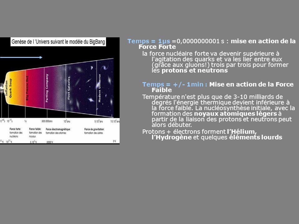 Temps = 1µs =0,0000000001 s : mise en action de la Force Forte
