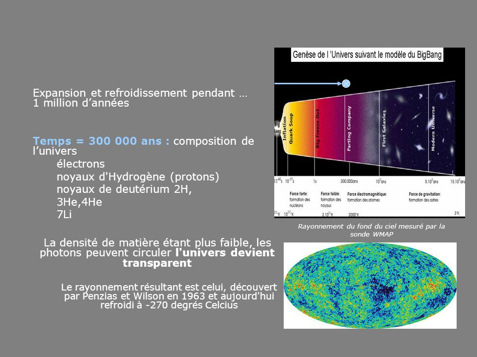 Rayonnement du fond du ciel mesuré par la sonde WMAP