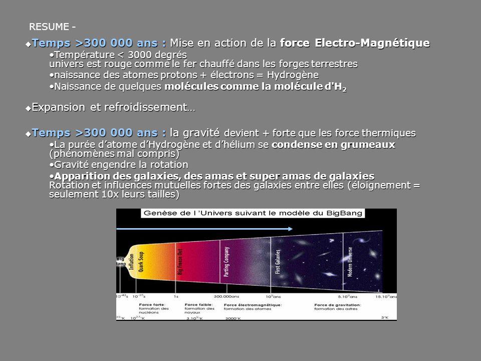 Temps >300 000 ans : Mise en action de la force Electro-Magnétique