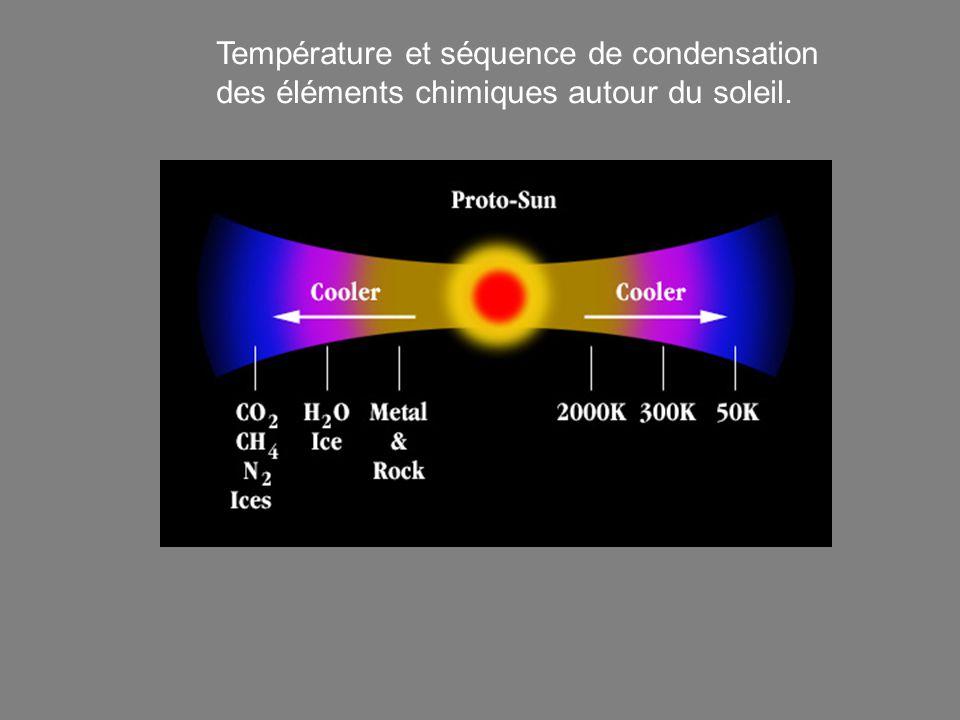 Température et séquence de condensation