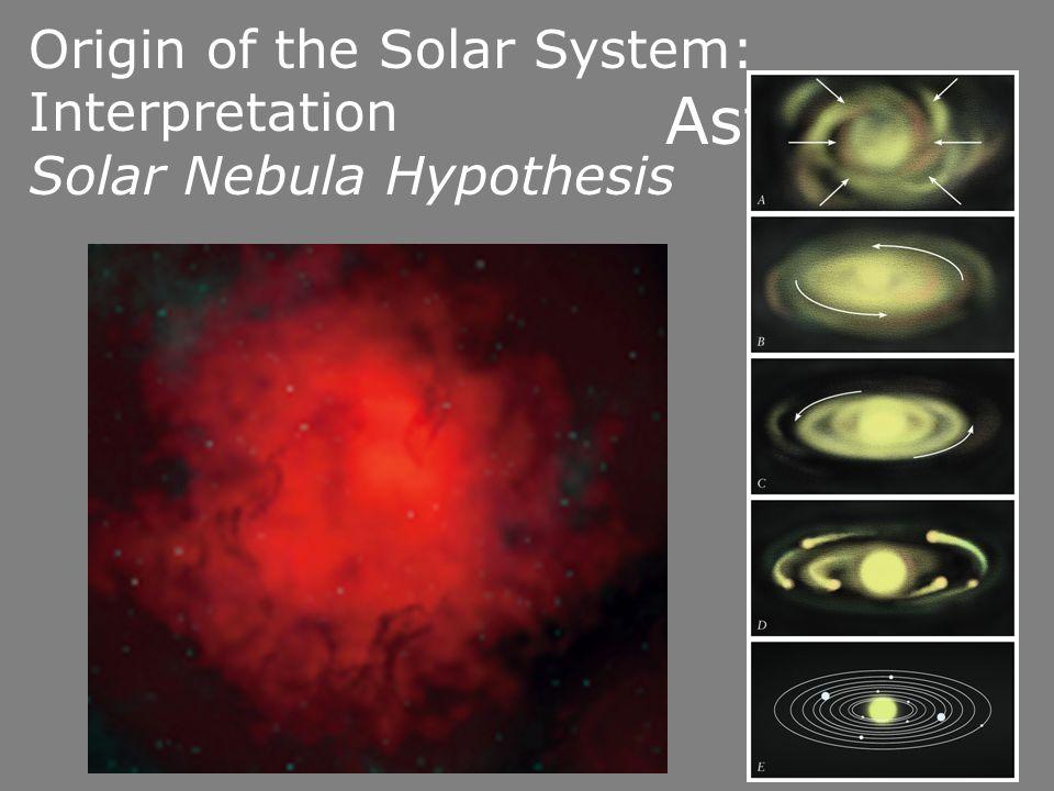 Origin of the Solar System: Interpretation Solar Nebula Hypothesis