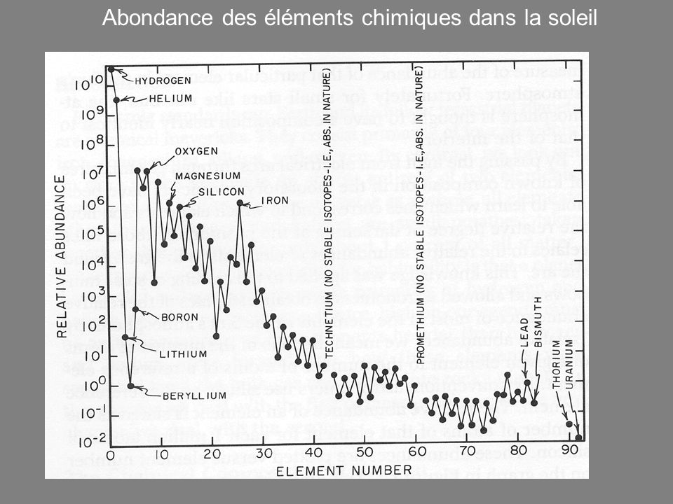 Abondance des éléments chimiques dans la soleil