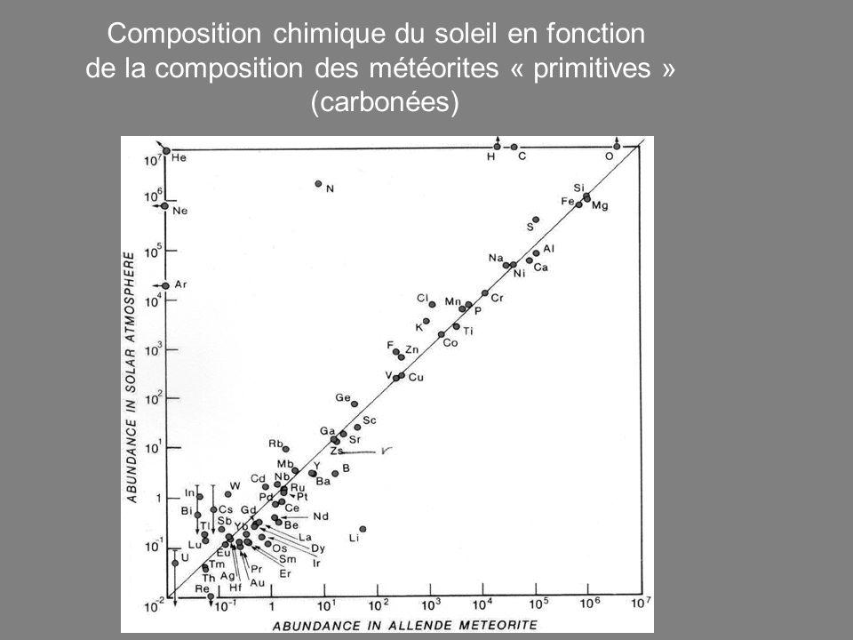 Composition chimique du soleil en fonction