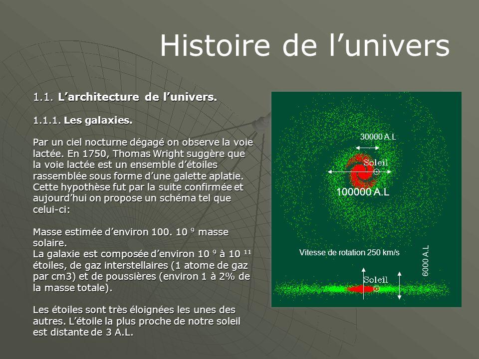 Histoire de l'univers 1.1. L'architecture de l'univers. 100000 A.L