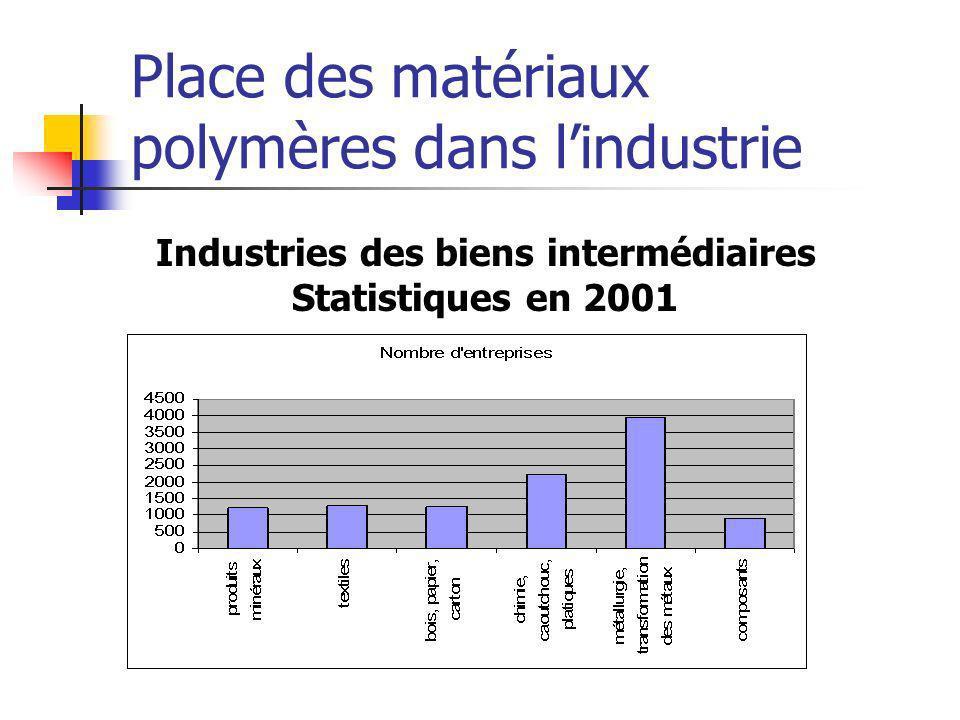 Place des matériaux polymères dans l'industrie
