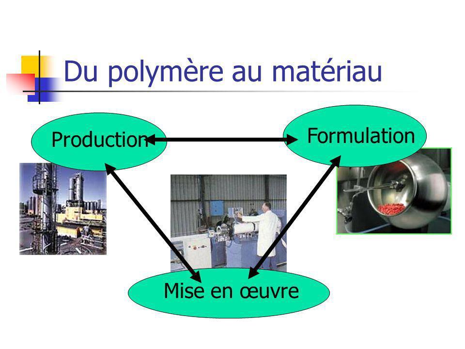 Du polymère au matériau