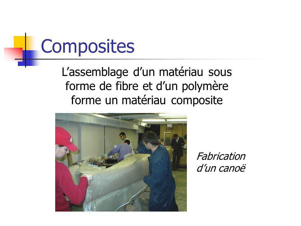 CompositesL'assemblage d'un matériau sous forme de fibre et d'un polymère forme un matériau composite.