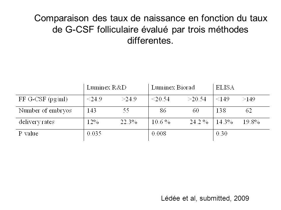 Comparaison des taux de naissance en fonction du taux de G-CSF folliculaire évalué par trois méthodes differentes.