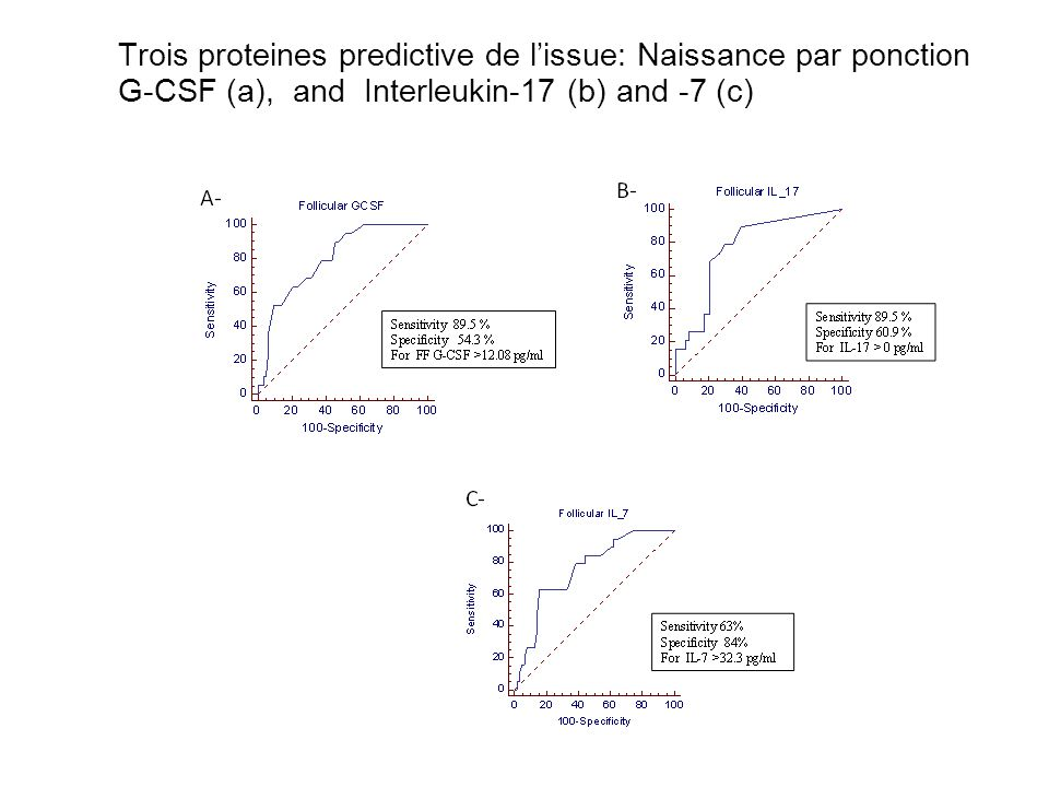 Trois proteines predictive de l'issue: Naissance par ponction G-CSF (a), and Interleukin-17 (b) and -7 (c)