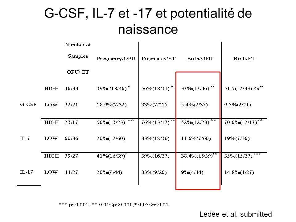G-CSF, IL-7 et -17 et potentialité de naissance