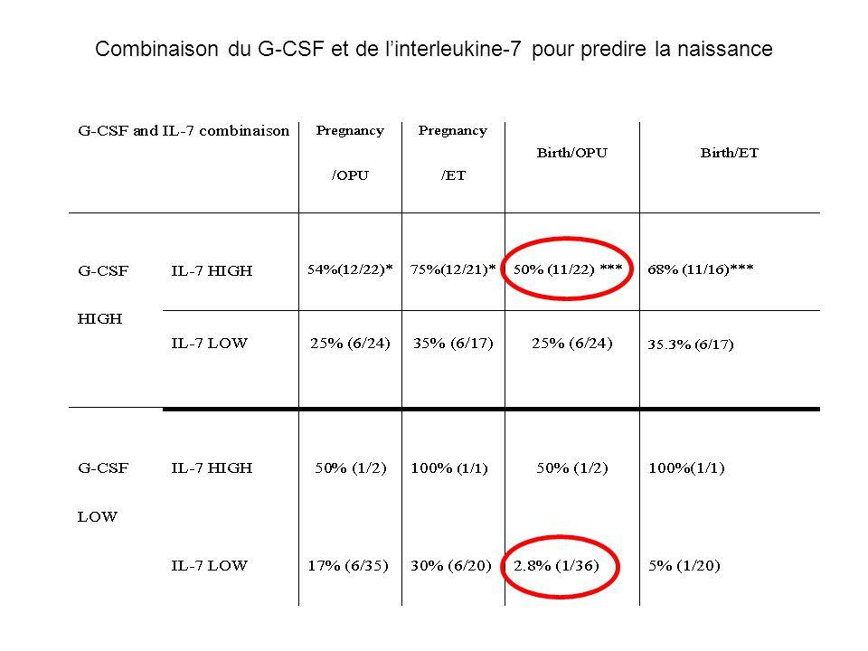Combinaison du G-CSF et de l'interleukine-7 pour predire la naissance