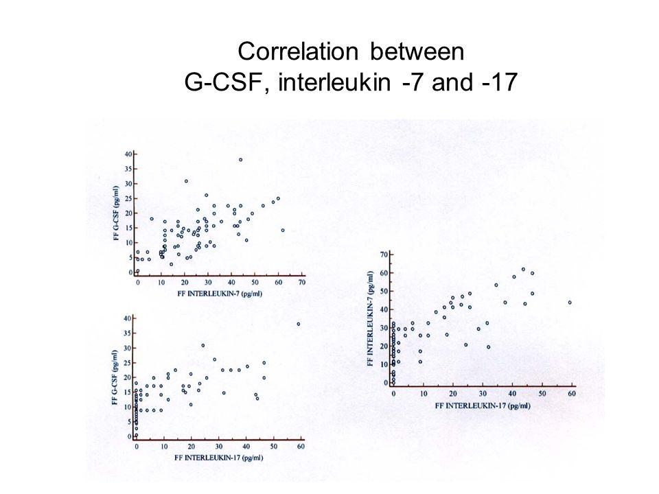Correlation between G-CSF, interleukin -7 and -17