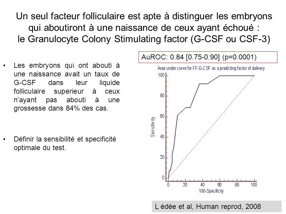 Un seul facteur folliculaire est apte à distinguer les embryons qui aboutiront à une naissance de ceux ayant échoué : le Granulocyte Colony Stimulating factor (G-CSF ou CSF-3)