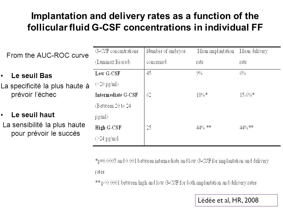 Implantation and delivery rates as a function of the follicular fluid G-CSF concentrations in individual FF
