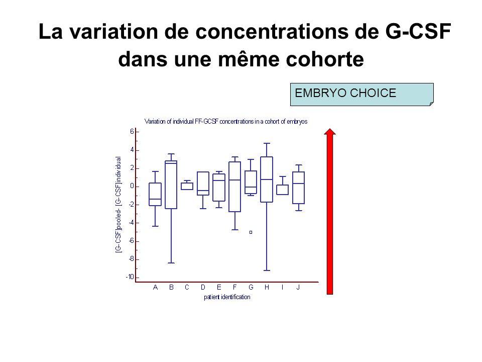 La variation de concentrations de G-CSF dans une même cohorte