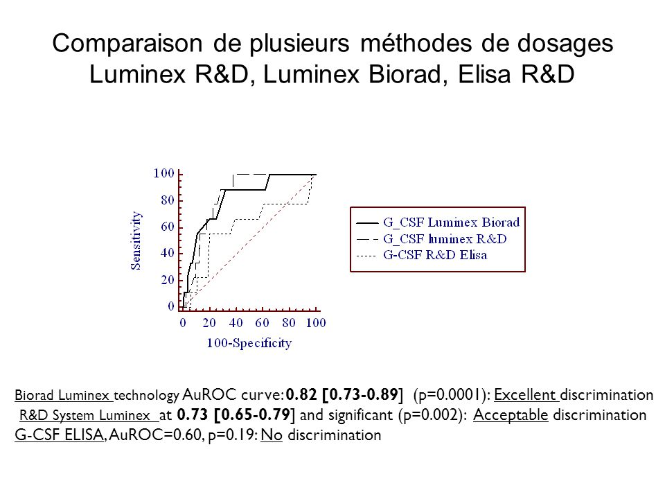 Comparaison de plusieurs méthodes de dosages Luminex R&D, Luminex Biorad, Elisa R&D