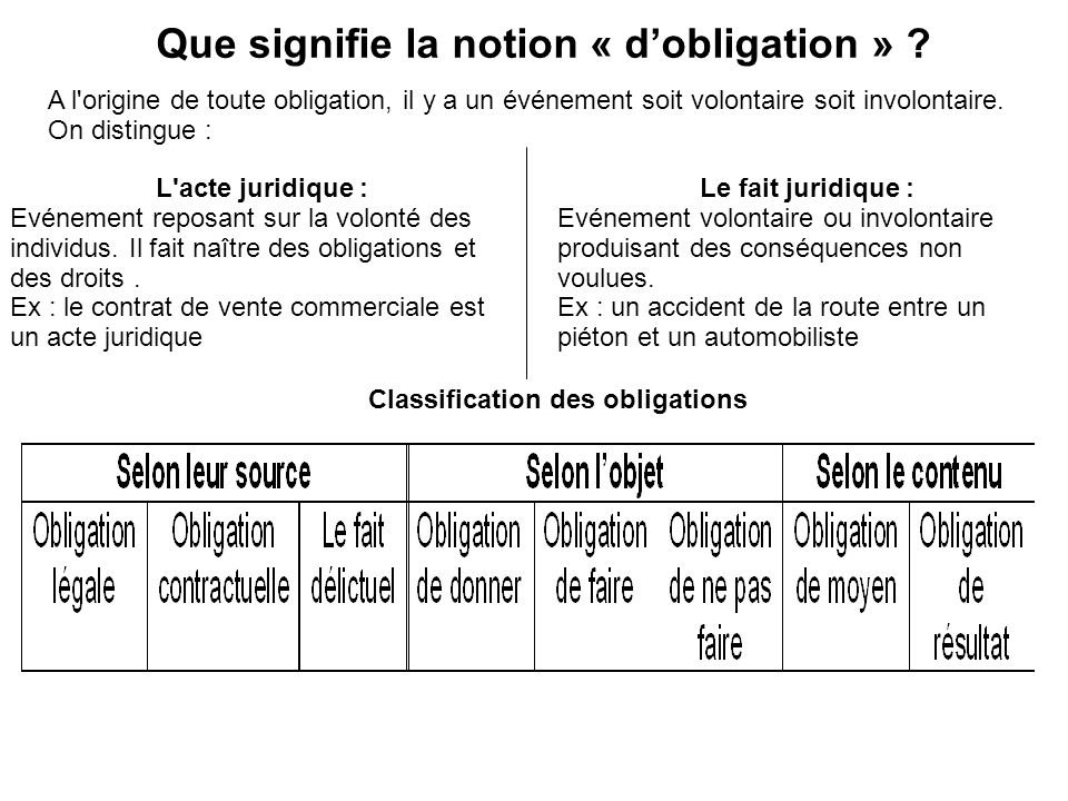 Que signifie la notion « d'obligation »