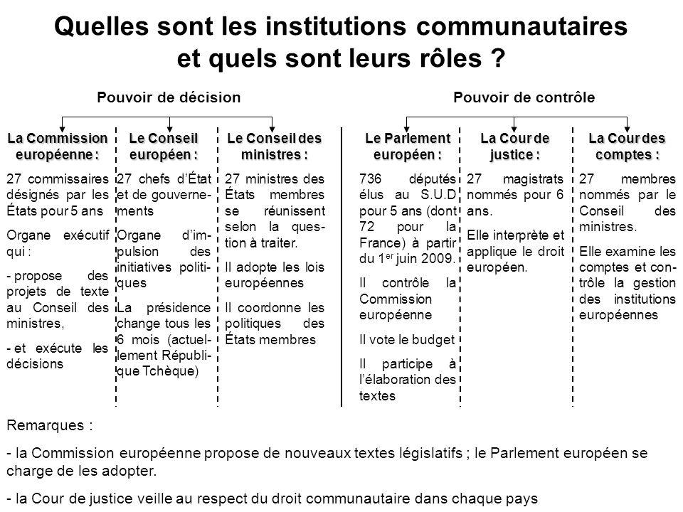Quelles sont les institutions communautaires et quels sont leurs rôles