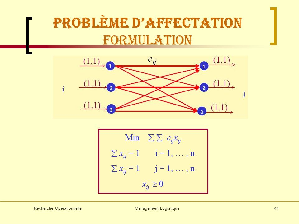 Problème d'affectation Formulation