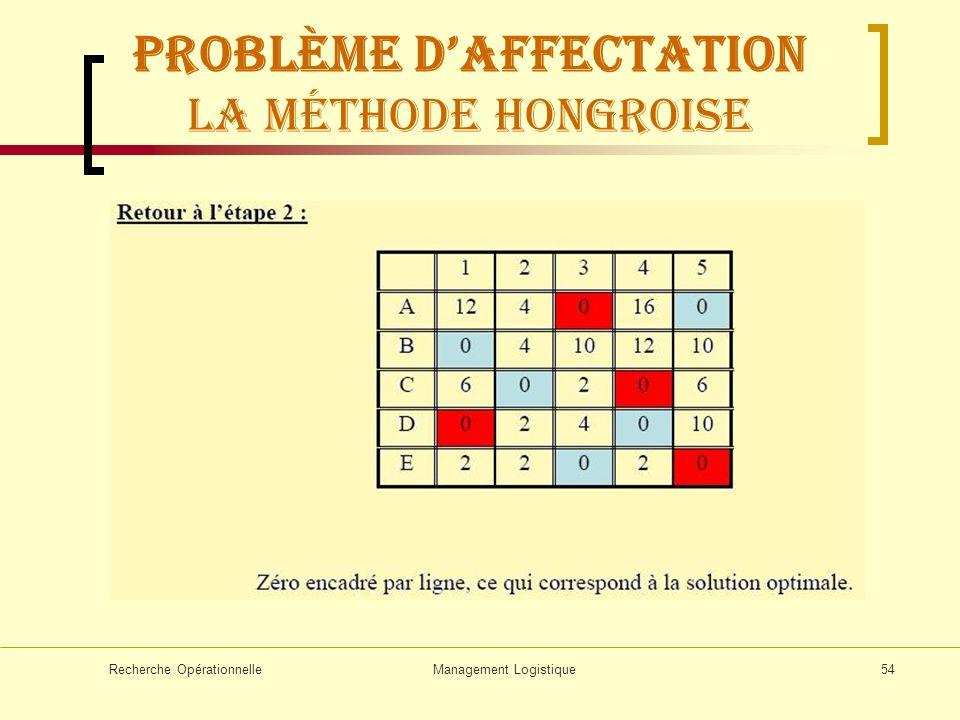 Problème d'affectation La méthode hongroise
