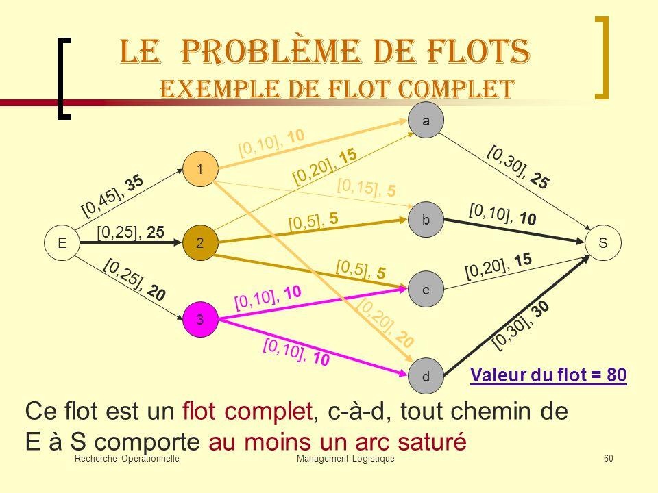 Le Problème de flots Exemple de flot complet