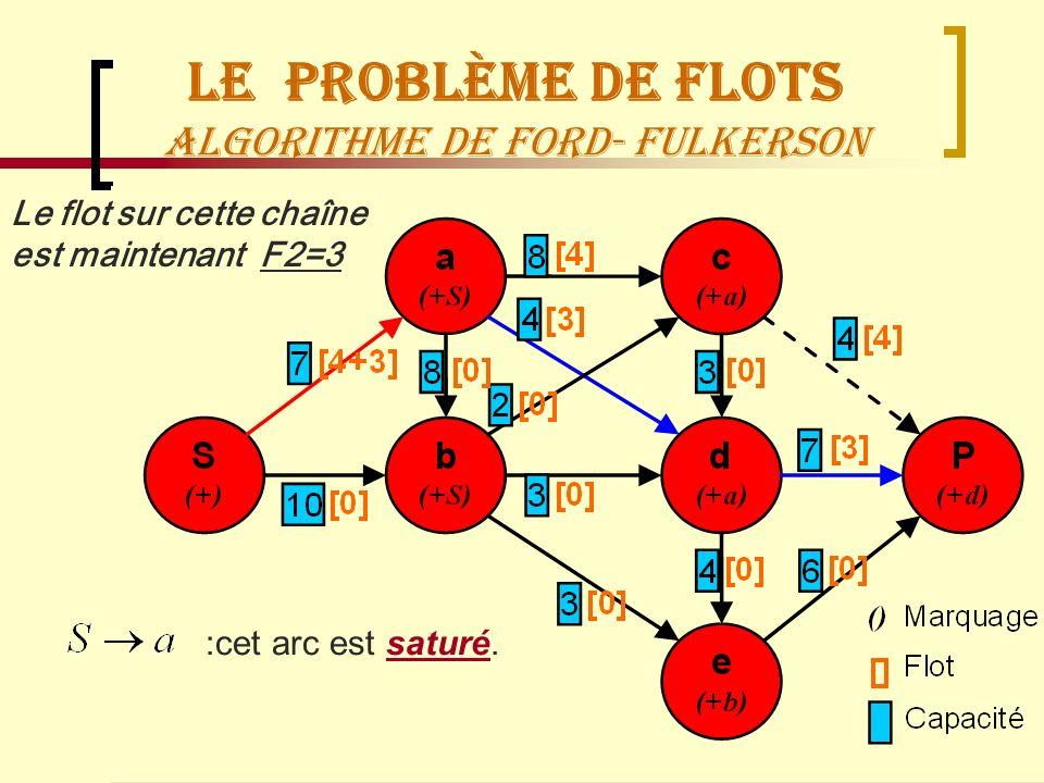 Le Problème de flots Algorithme de Ford- Fulkerson
