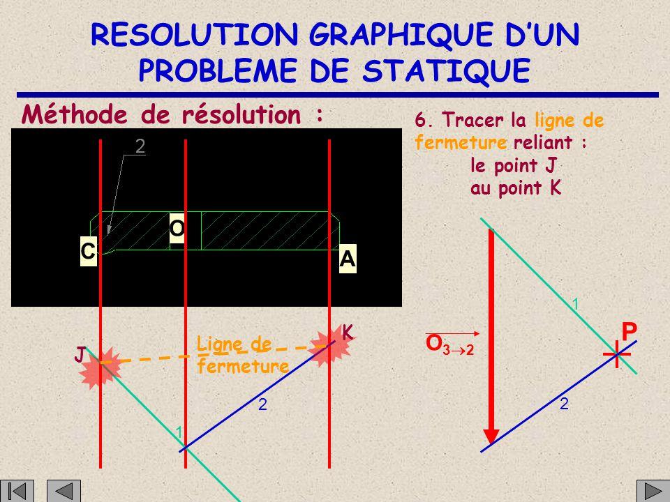 RESOLUTION GRAPHIQUE D'UN PROBLEME DE STATIQUE Méthode de résolution :
