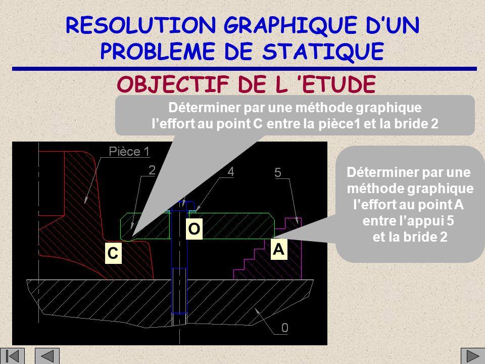 RESOLUTION GRAPHIQUE D'UN PROBLEME DE STATIQUE OBJECTIF DE L 'ETUDE