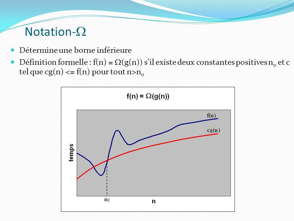 Notation-W Détermine une borne inférieure