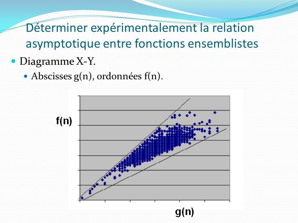 Déterminer expérimentalement la relation asymptotique entre fonctions ensemblistes