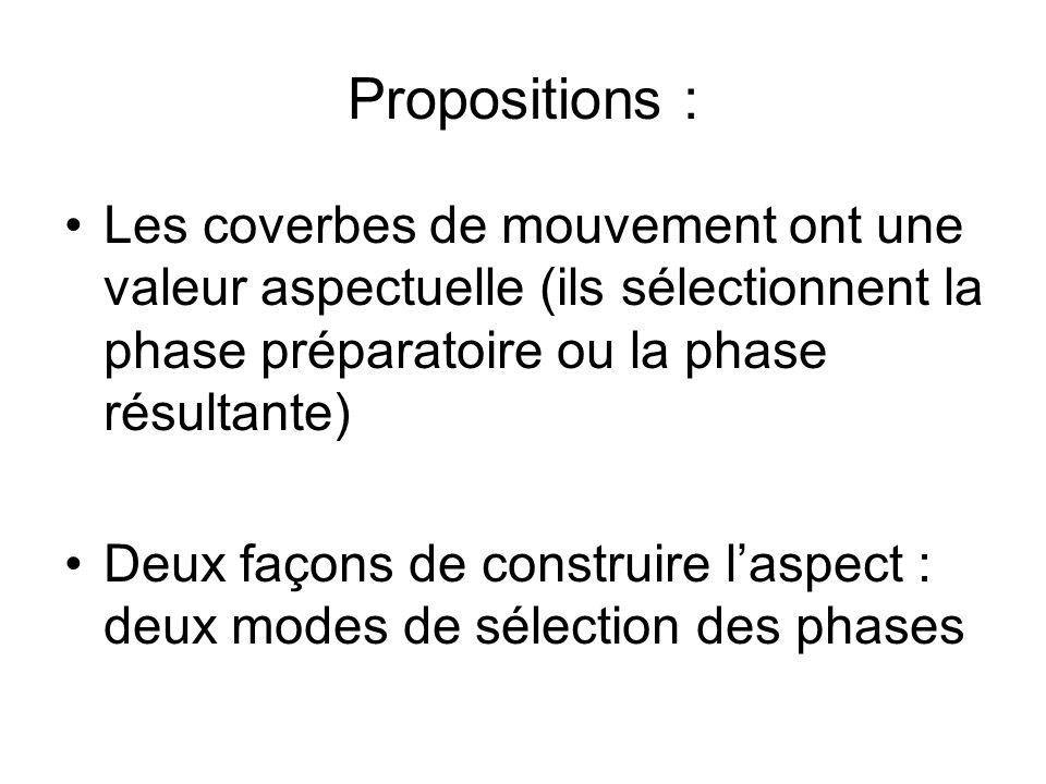 Propositions :Les coverbes de mouvement ont une valeur aspectuelle (ils sélectionnent la phase préparatoire ou la phase résultante)