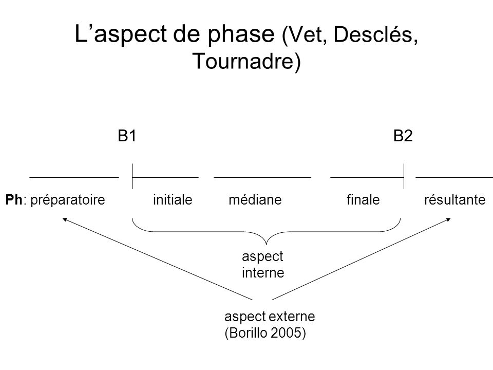 L'aspect de phase (Vet, Desclés, Tournadre)