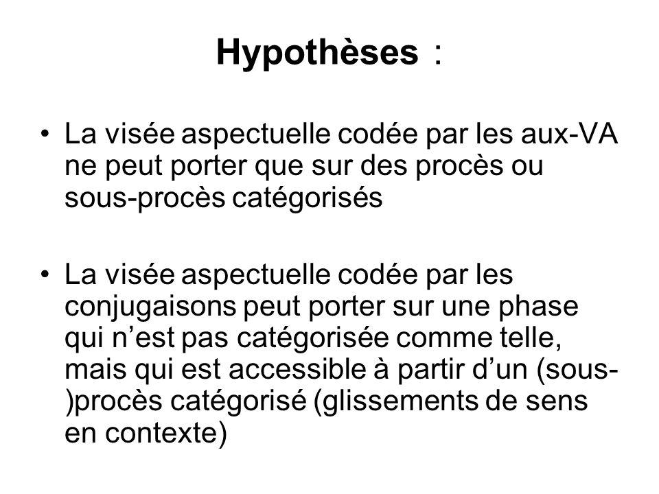 Hypothèses :La visée aspectuelle codée par les aux-VA ne peut porter que sur des procès ou sous-procès catégorisés.
