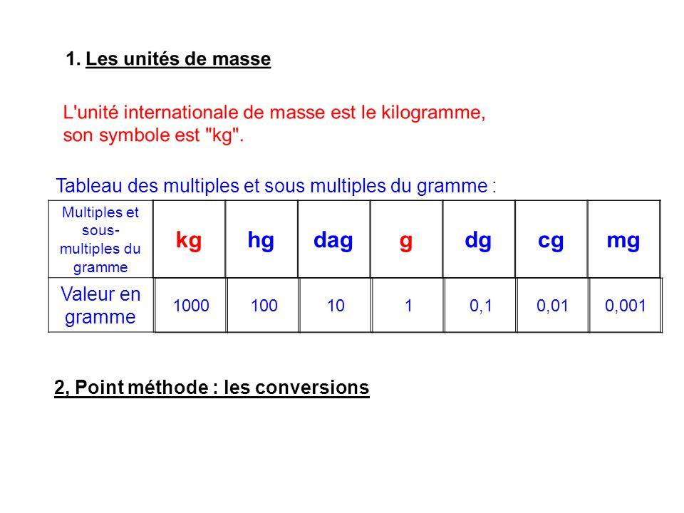 Multiples et sous-multiples du gramme