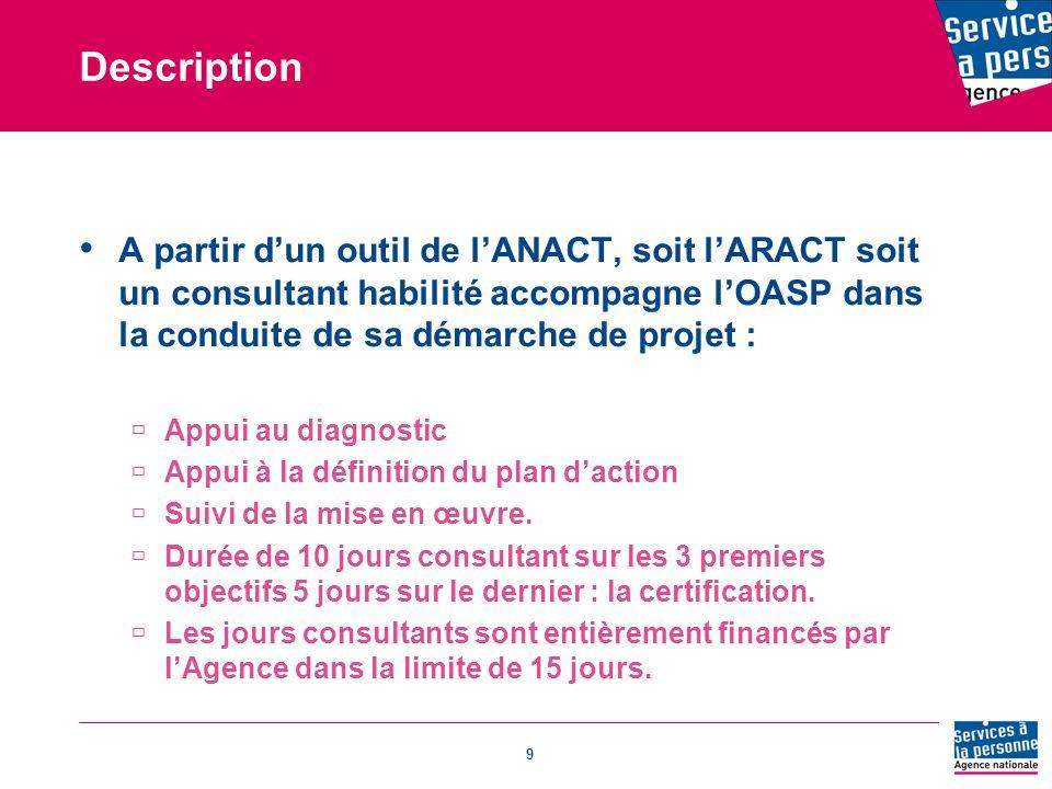 Description A partir d'un outil de l'ANACT, soit l'ARACT soit un consultant habilité accompagne l'OASP dans la conduite de sa démarche de projet :