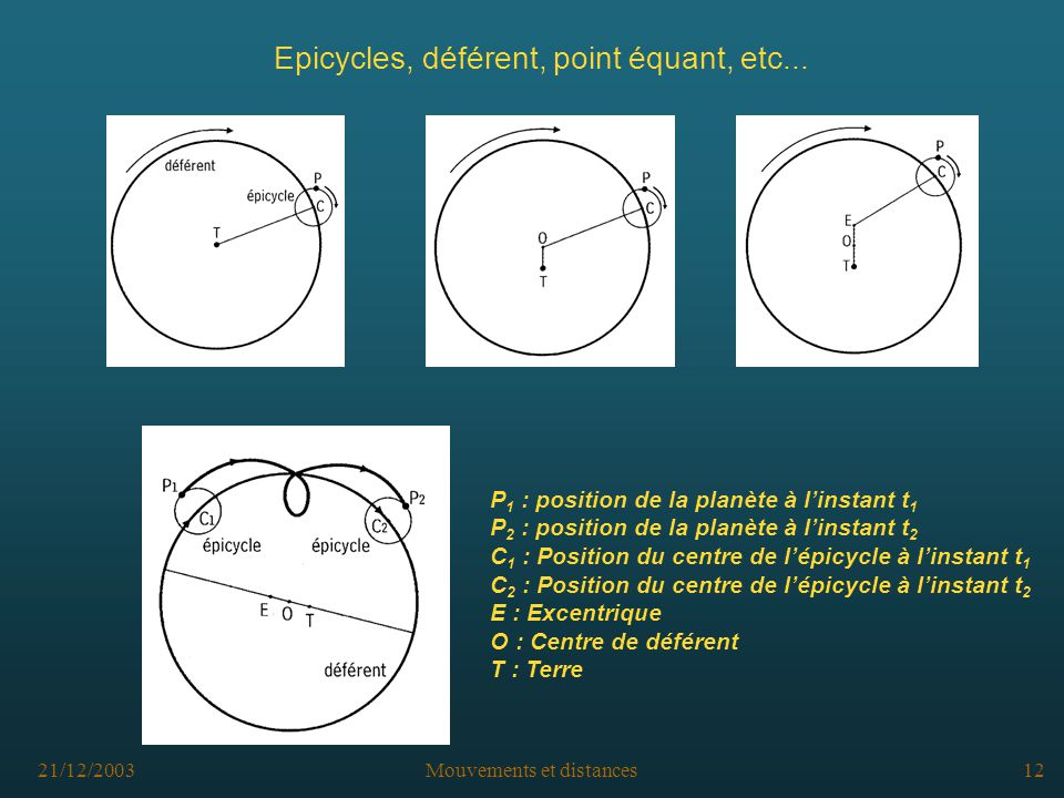 Epicycles, déférent, point équant, etc...
