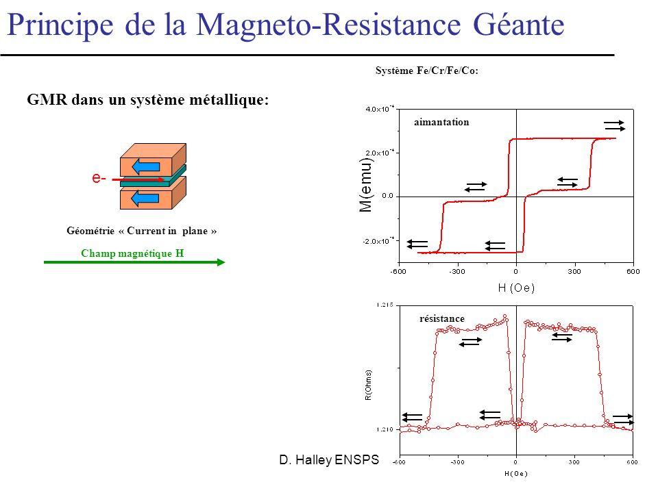 GMR dans un système métallique: Géométrie « Current in plane »
