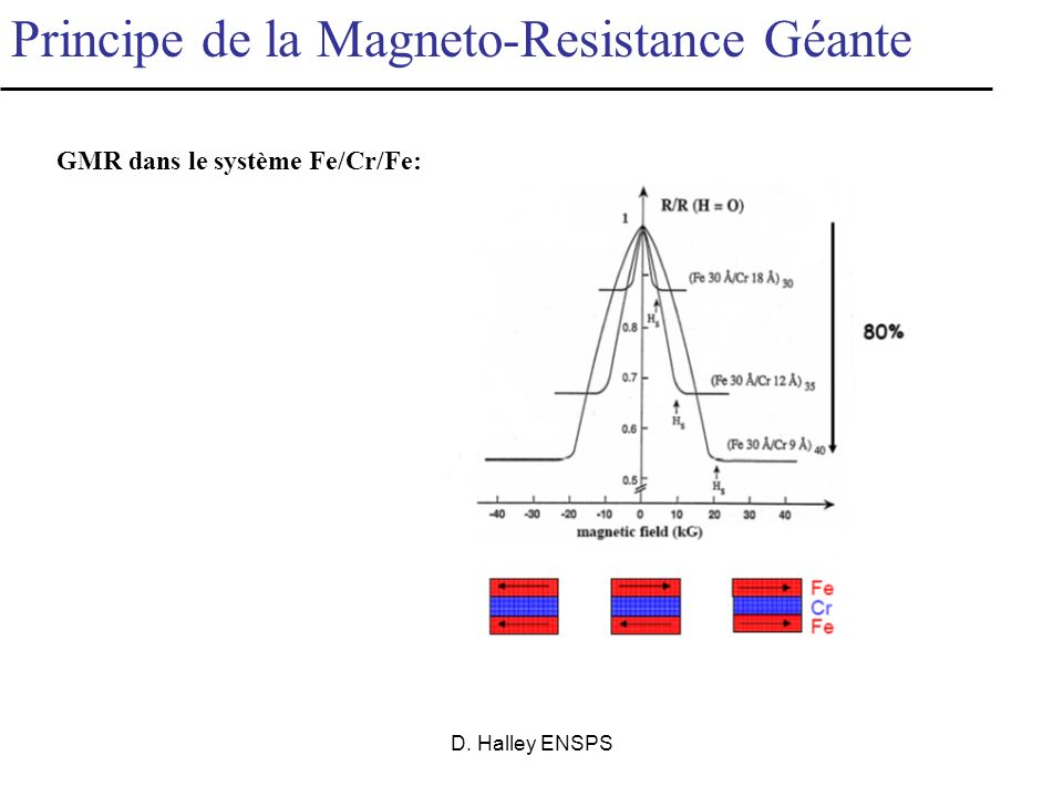 GMR dans le système Fe/Cr/Fe:
