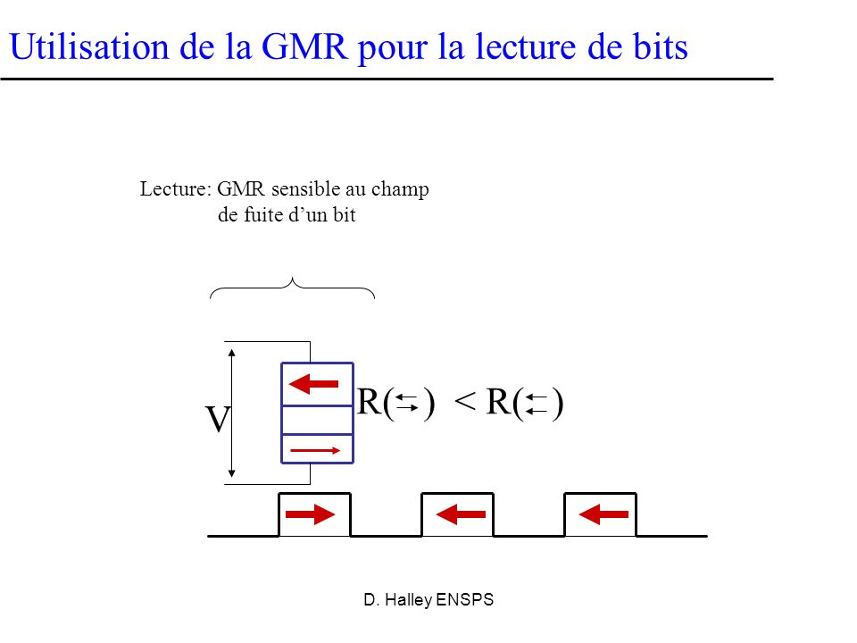 Lecture: GMR sensible au champ