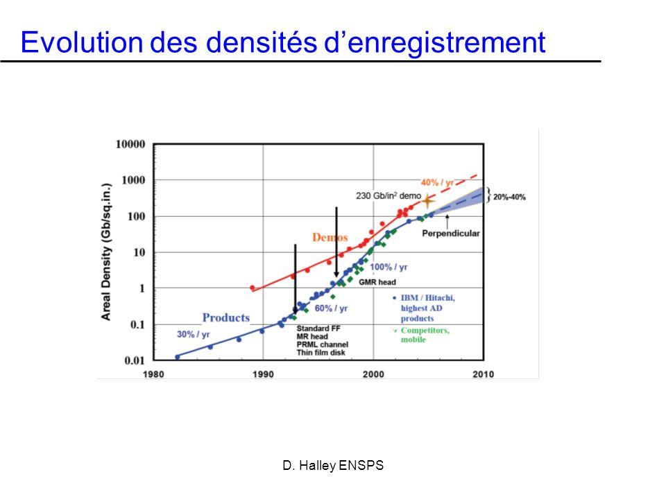 Evolution des densités d'enregistrement